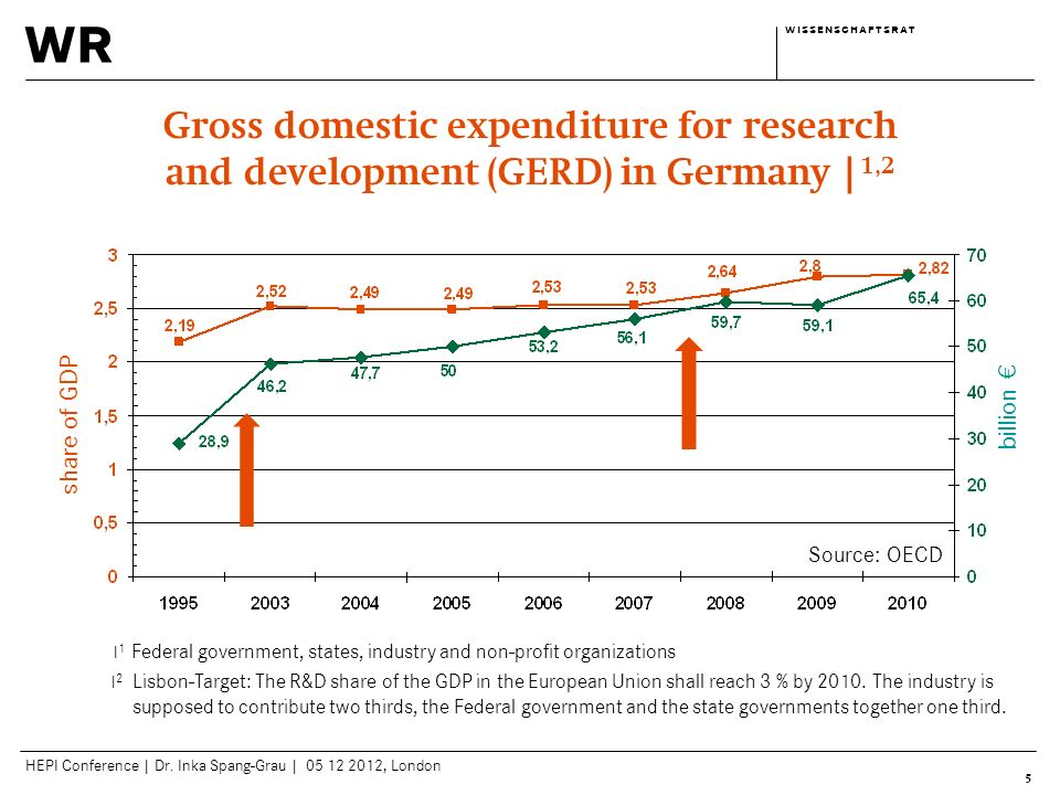 wr w i s s e n s c h a f t s r a tw i s s e n s c h a f t s r a t HEPI Conference | Dr. Inka Spang-Grau | 05 12 2012, London 5 Gross domestic expendit