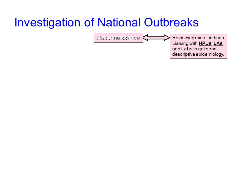 Investigation of National Outbreaks Reviewing micro findings.