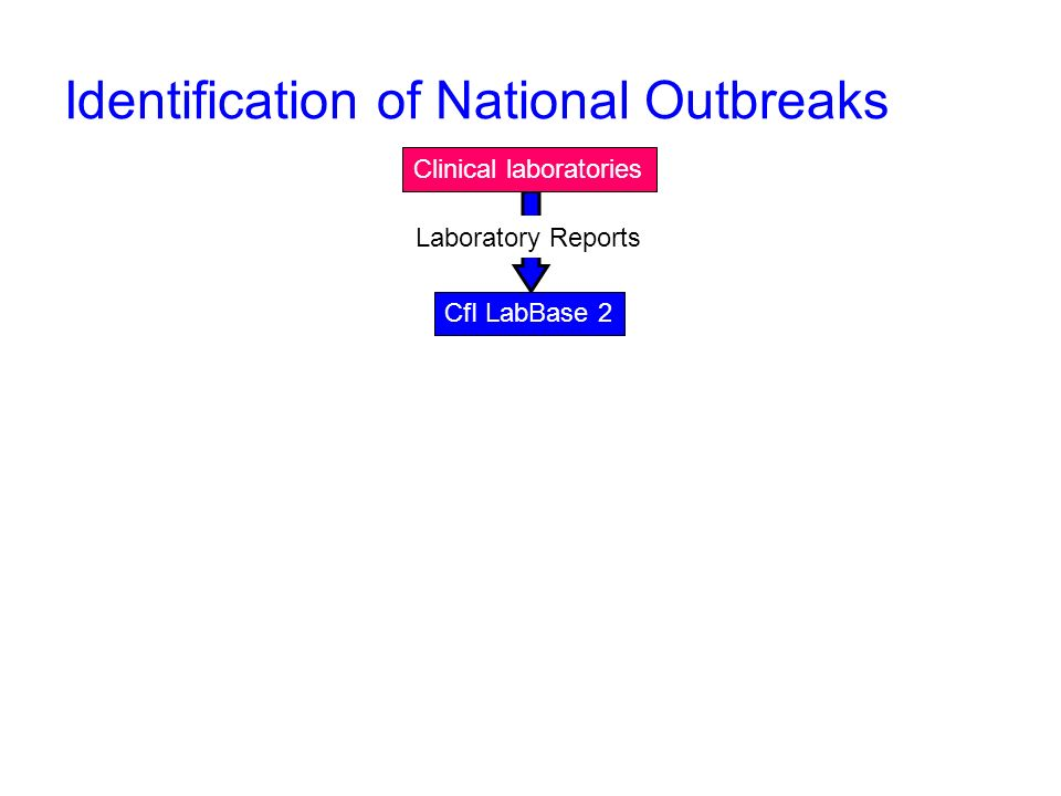 Identification of National Outbreaks CfI LabBase 2 Laboratory Reports Clinical laboratories