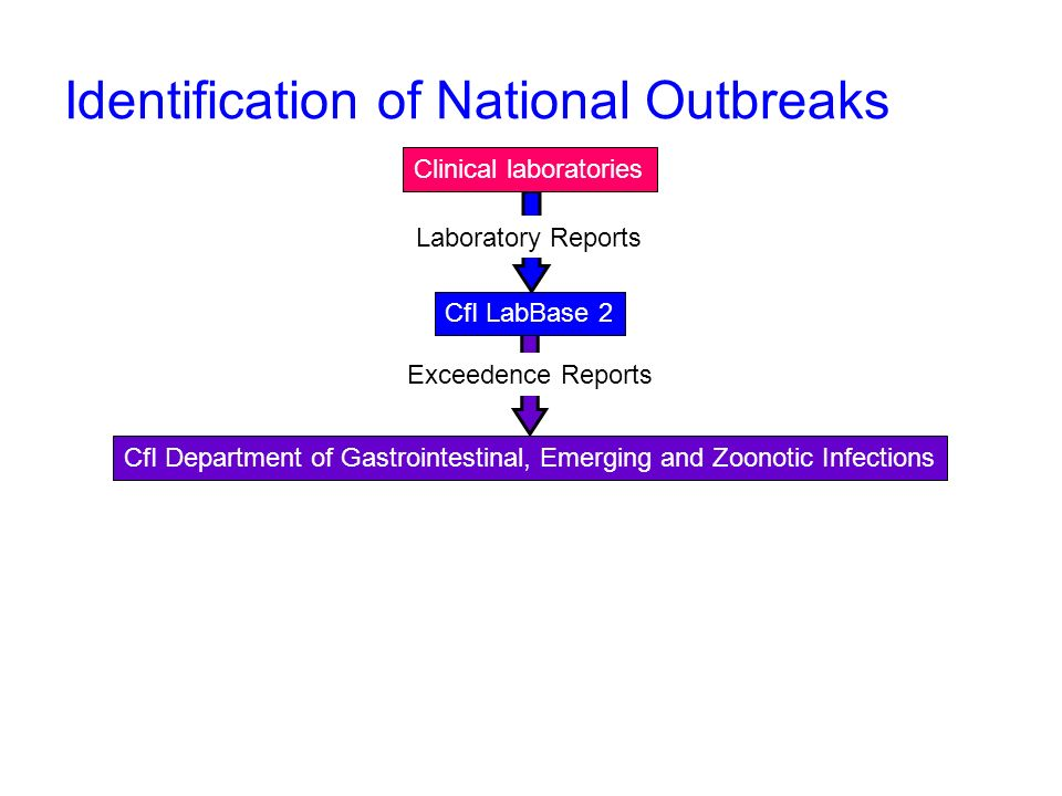 Identification of National Outbreaks CfI LabBase 2 CfI Department of Gastrointestinal, Emerging and Zoonotic Infections Exceedence Reports Laboratory Reports Clinical laboratories