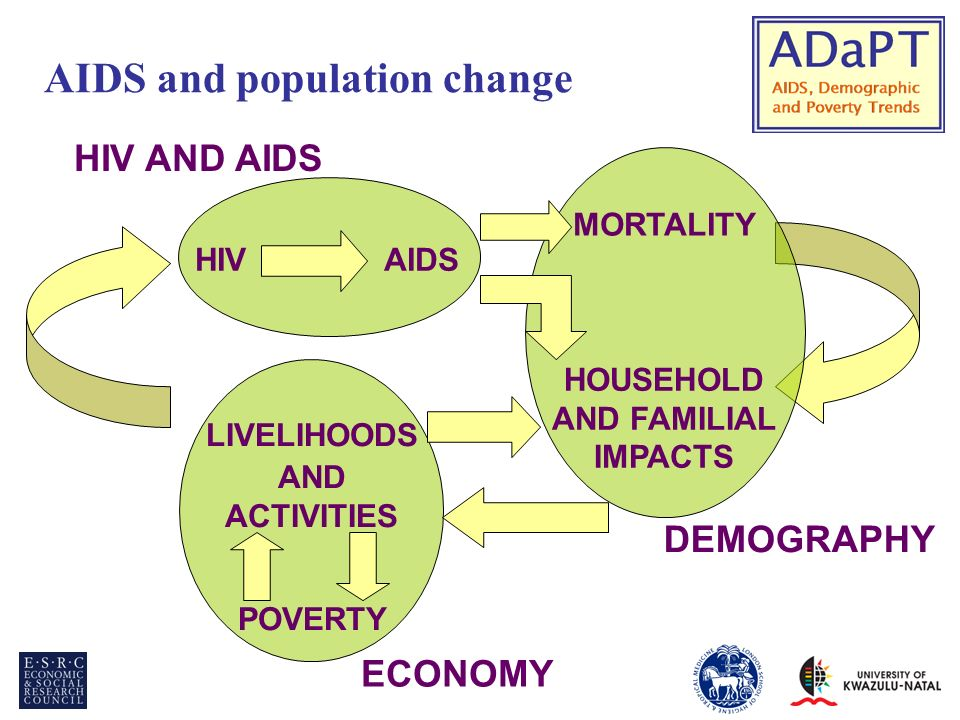AIDS and population change DEMOGRAPHY HIV AND AIDS ECONOMY HIVAIDS HOUSEHOLD AND FAMILIAL IMPACTS LIVELIHOODS AND ACTIVITIES POVERTY MORTALITY