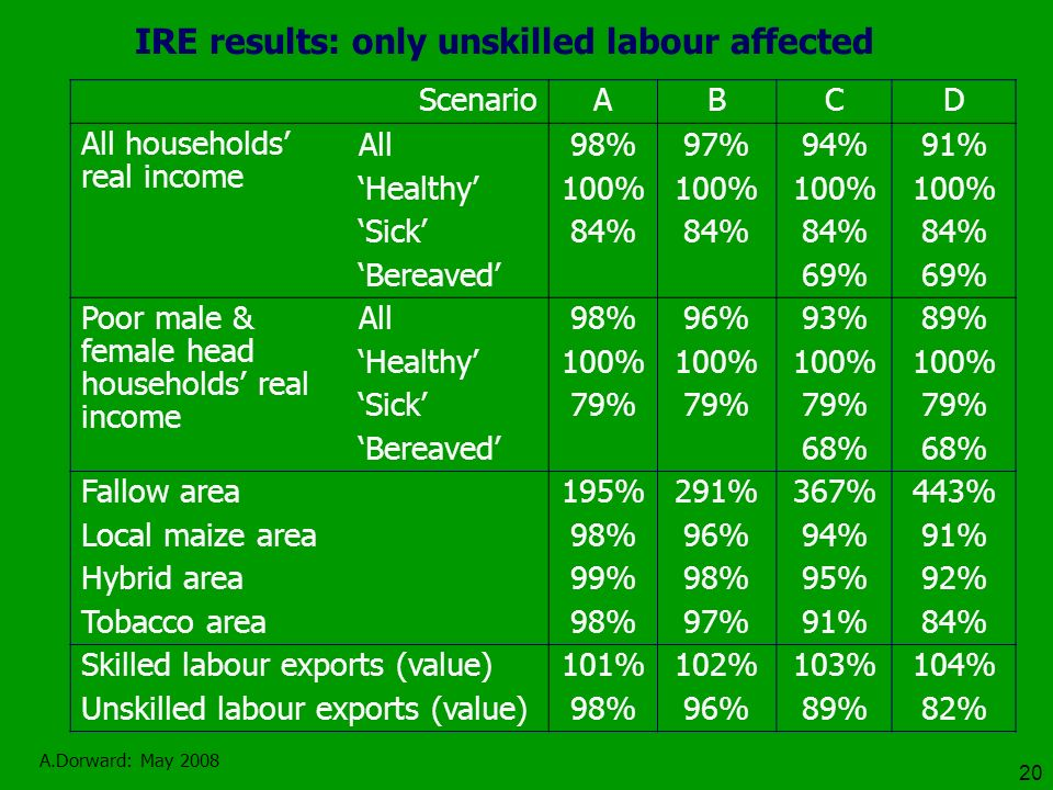 A.Dorward: May 2008 20 IRE results: only unskilled labour affected ScenarioABCD All households real income All98%97%94%91% Healthy100% Sick84% Bereaved 69% Poor male & female head households real income All98%96%93%89% Healthy100% Sick79% Bereaved 68% Fallow area195%291%367%443% Local maize area98%96%94%91% Hybrid area99%98%95%92% Tobacco area98%97%91%84% Skilled labour exports (value)101%102%103%104% Unskilled labour exports (value)98%96%89%82%