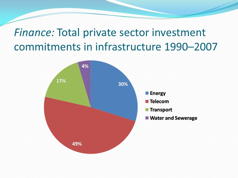 Finance: Total private sector investment commitments in infrastructure 1990–2007