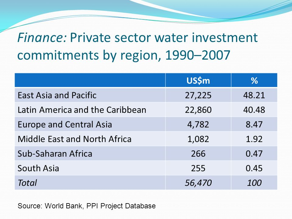 Finance: Private sector water investment commitments by region, 1990–2007 US$m% East Asia and Pacific27,22548.21 Latin America and the Caribbean22,860