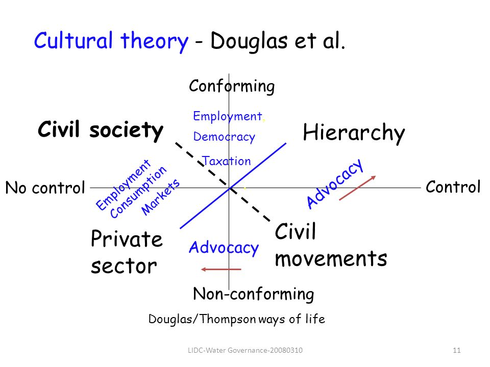 LIDC-Water Governance-2008031011 Hierarchy Civil movements Private sector Douglas/Thompson ways of life.