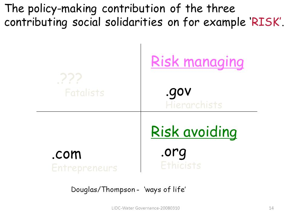 LIDC-Water Governance-2008031014.??? Fatalists.gov Hierarchists.org Ethicists.com Entrepreneurs Douglas/Thompson - ways of life Risk managing Risk avo