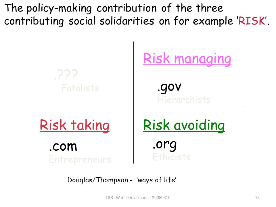 LIDC-Water Governance-2008031015.??? Fatalists.gov Hierarchists.org Ethicists.com Entrepreneurs Douglas/Thompson - ways of life Risk managing Risk avo