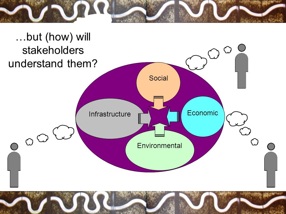 Infrastructure Social Environmental …but (how) will stakeholders understand them? Economic