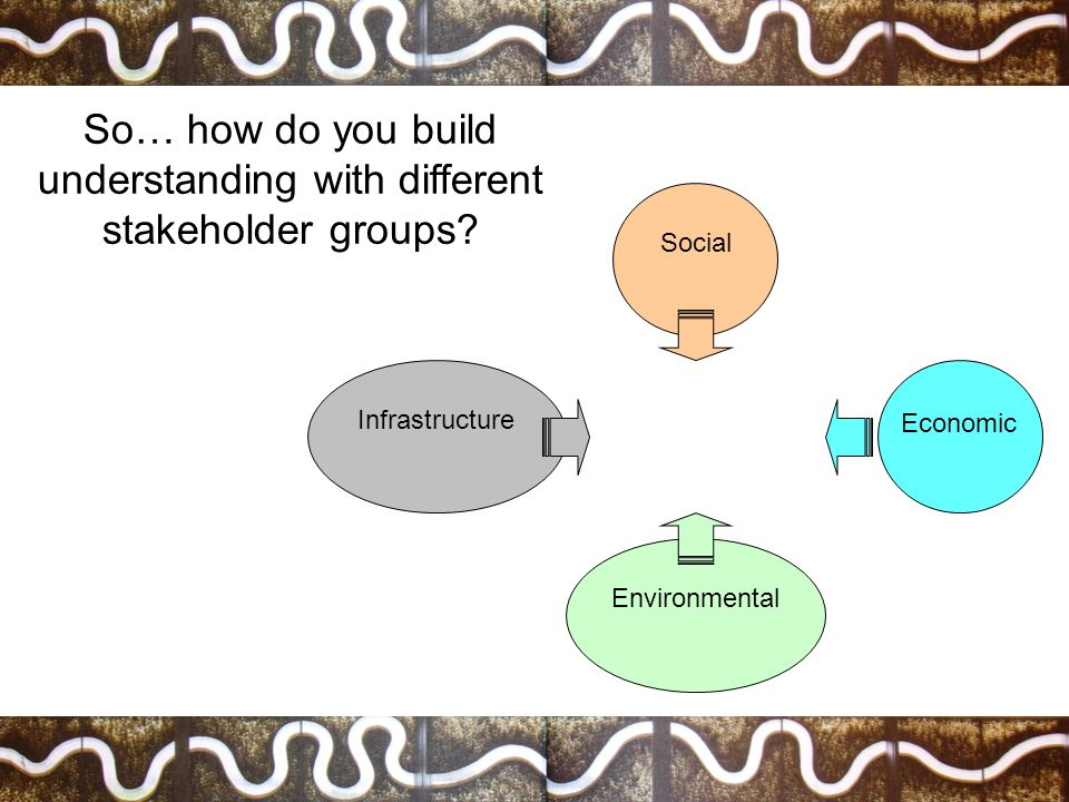 Social Environmental Infrastructure So… how do you build understanding with different stakeholder groups? Economic