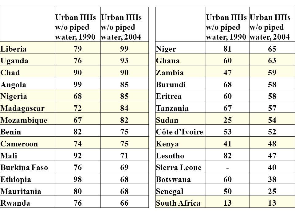 Urban HHs w/o piped water, 1990 Urban HHs w/o piped water, 2004 Urban HHs w/o piped water, 1990 Urban HHs w/o piped water, 2004 Liberia7999Niger8165 Uganda7693Ghana6063 Chad90 Zambia4759 Angola9985Burundi6858 Nigeria6885Eritrea6058 Madagascar7284Tanzania6757 Mozambique6782Sudan2554 Benin8275Côte dIvoire5352 Cameroon7475Kenya4148 Mali9271Lesotho8247 Burkina Faso7669Sierra Leone-40 Ethiopia9868Botswana6038 Mauritania8068Senegal5025 Rwanda7666South Africa13