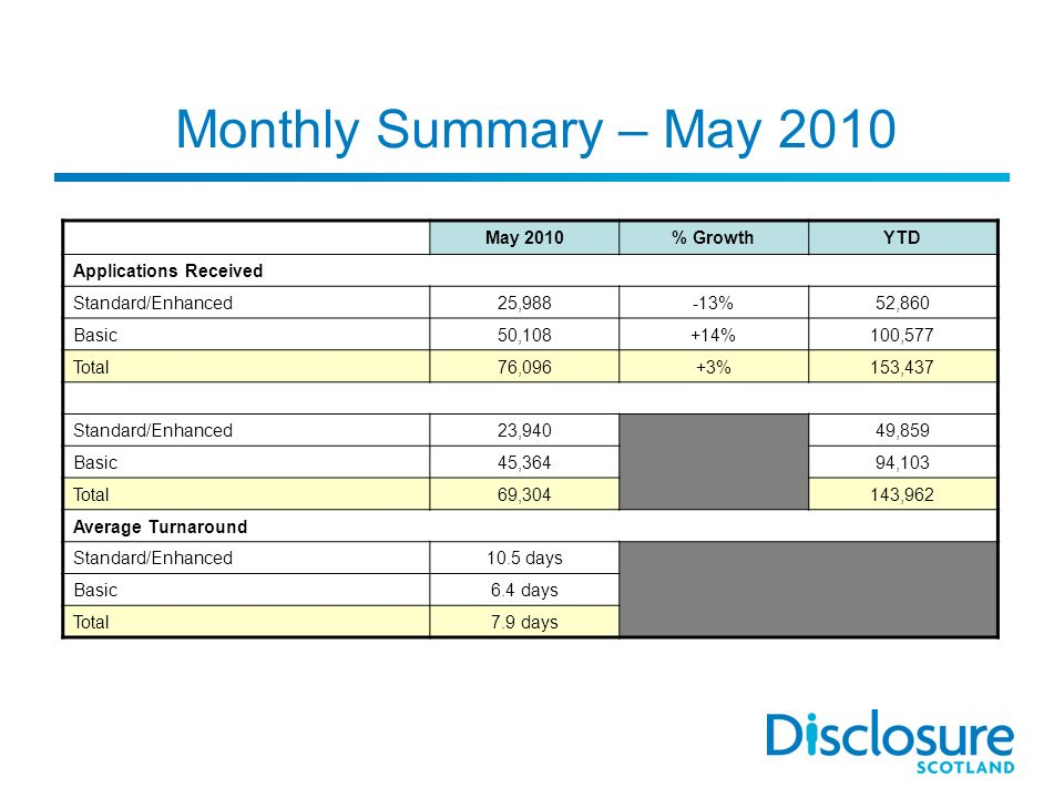 Monthly Summary – May 2010 May 2010% GrowthYTD Applications Received Standard/Enhanced25,988-13%52,860 Basic50,108+14%100,577 Total76,096+3%153,437 Standard/Enhanced23,94049,859 Basic45,36494,103 Total69,304143,962 Average Turnaround Standard/Enhanced10.5 days Basic6.4 days Total7.9 days