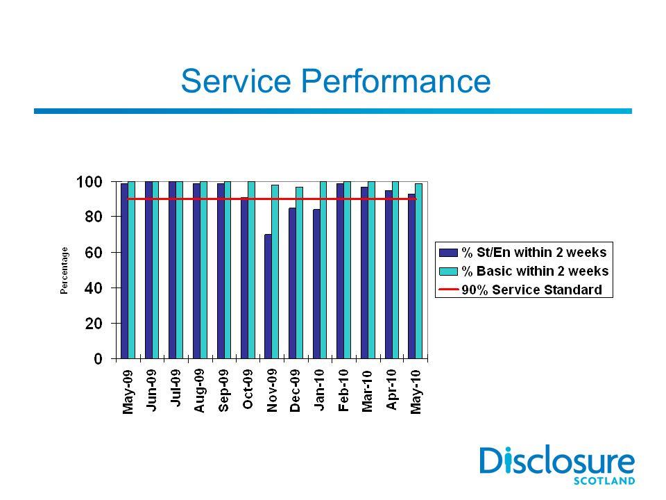 Service Performance
