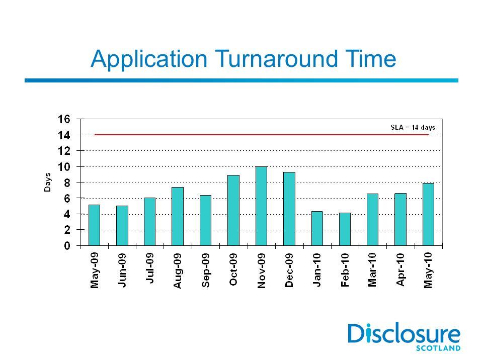 Application Turnaround Time