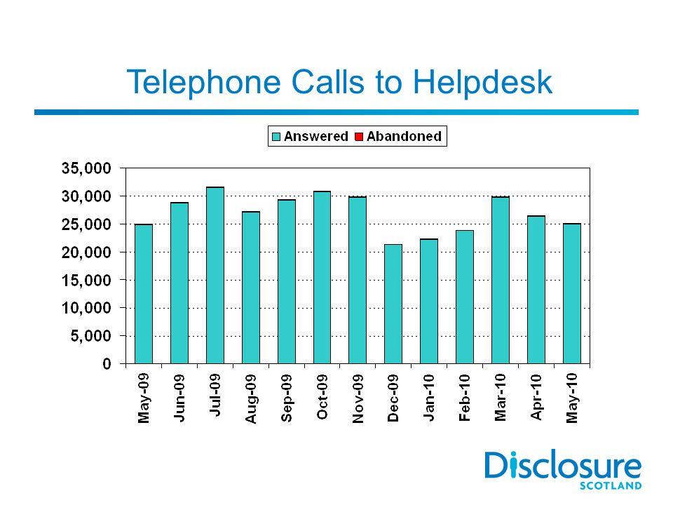 Telephone Calls to Helpdesk