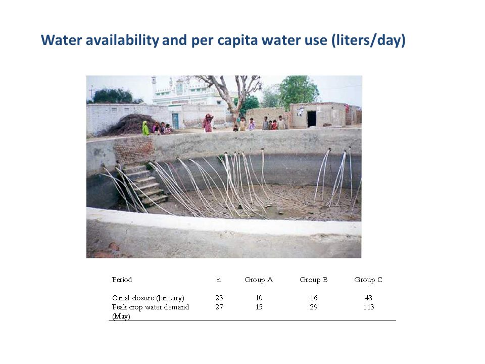 Water availability and per capita water use (liters/day)
