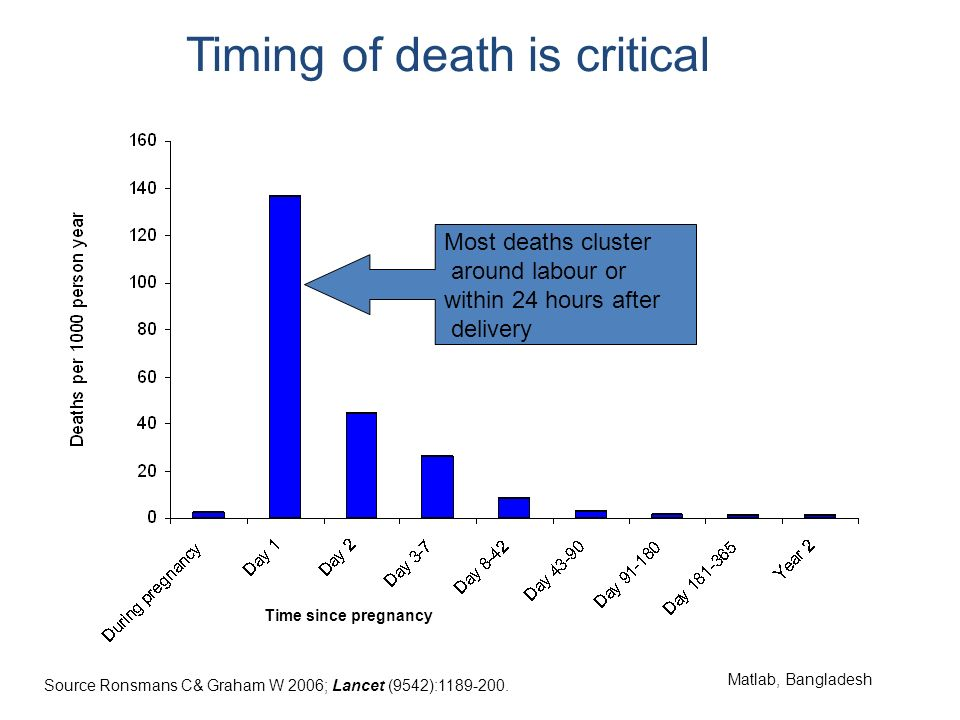 Timing of death is critical Most deaths cluster around labour or within 24 hours after delivery Matlab, Bangladesh Time since pregnancy Source Ronsmans C& Graham W 2006; Lancet (9542):1189-200.