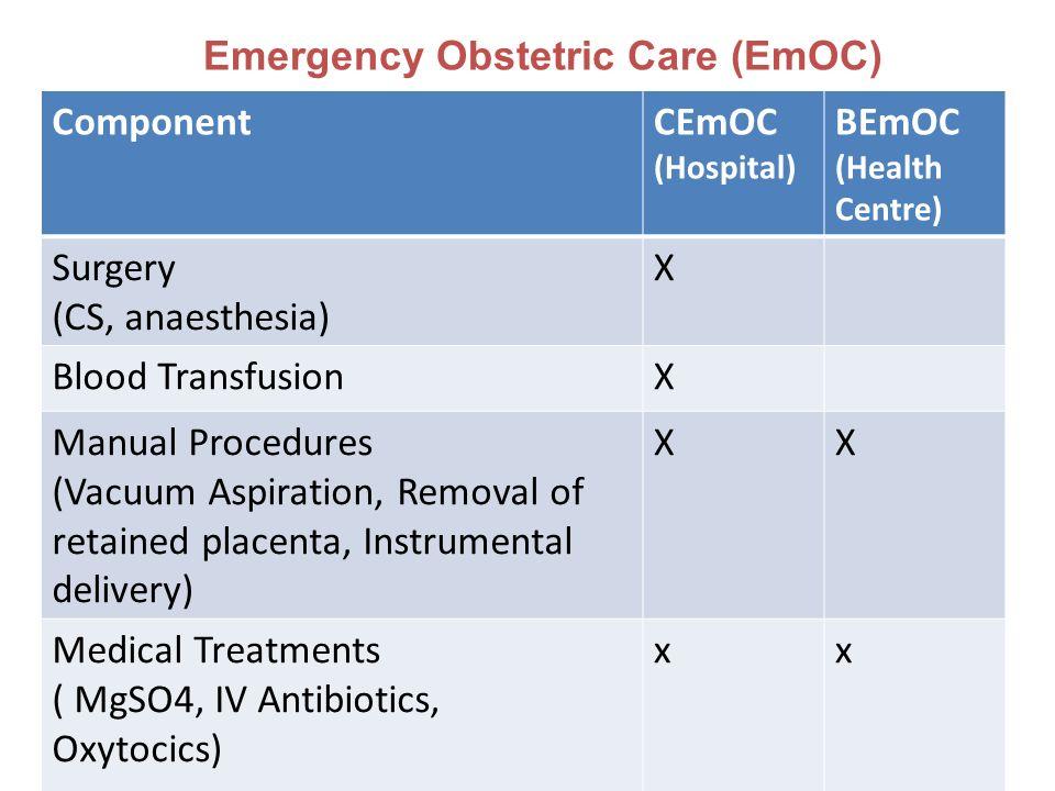 Emergency Obstetric Care (EmOC) ComponentCEmOC (Hospital) BEmOC (Health Centre) Surgery (CS, anaesthesia) X Blood TransfusionX Manual Procedures (Vacu