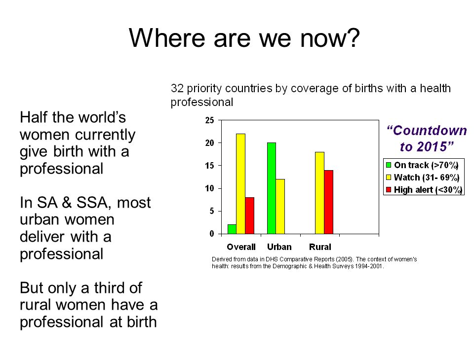 Half the worlds women currently give birth with a professional In SA & SSA, most urban women deliver with a professional But only a third of rural women have a professional at birth Where are we now?