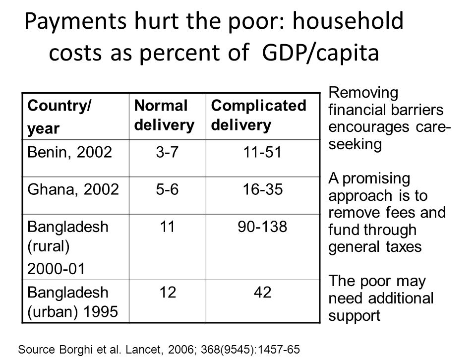 Payments hurt the poor: household costs as percent of GDP/capita Country/ year Normal delivery Complicated delivery Benin, 20023-711-51 Ghana, 20025-616-35 Bangladesh (rural) 2000-01 1190-138 Bangladesh (urban) 1995 1242 Removing financial barriers encourages care- seeking A promising approach is to remove fees and fund through general taxes The poor may need additional support Source Borghi et al.