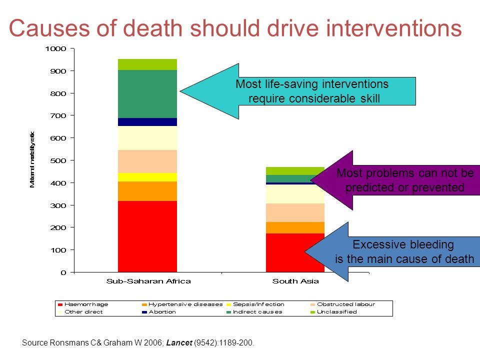 Causes of death should drive interventions Excessive bleeding is the main cause of death Most problems can not be predicted or prevented Most life-saving interventions require considerable skill Source Ronsmans C& Graham W 2006; Lancet (9542):1189-200.