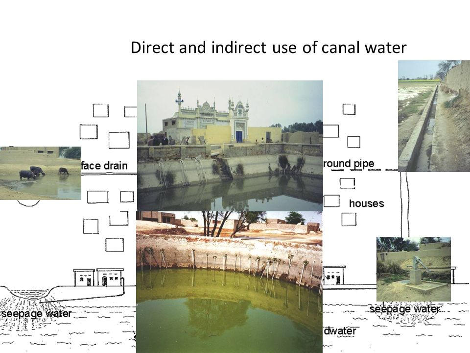 Direct and indirect use of canal water