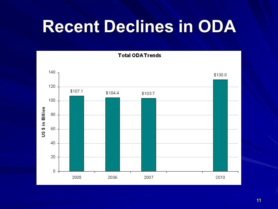11 Recent Declines in ODA