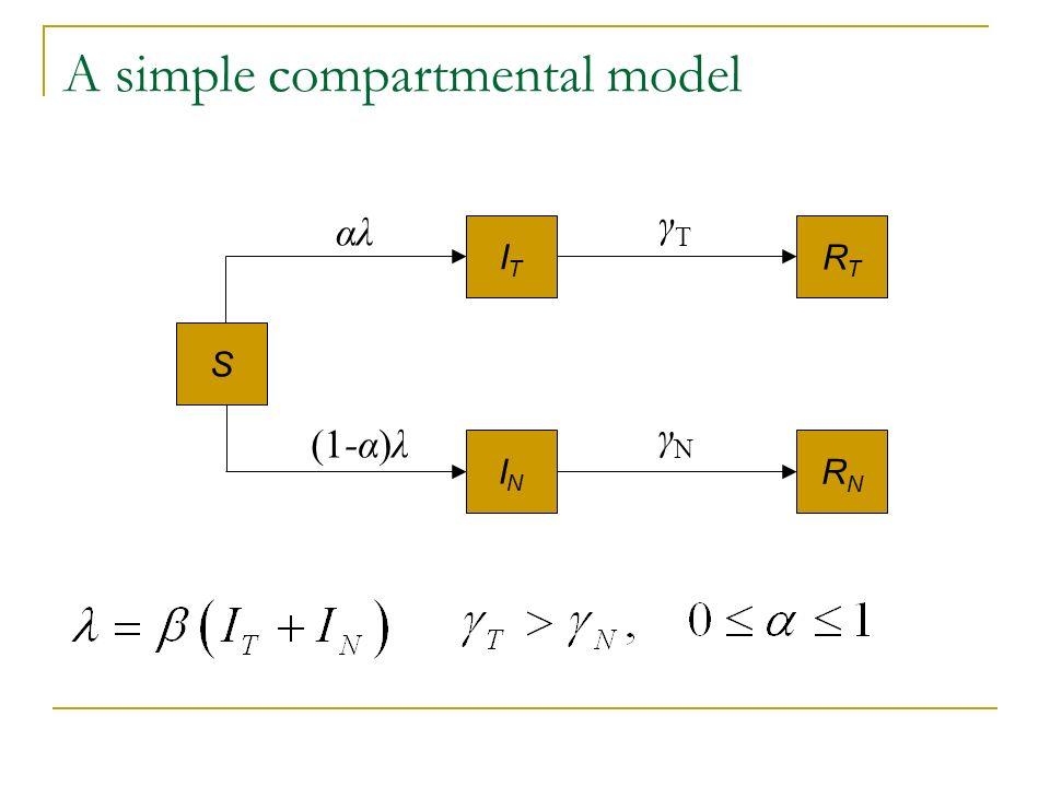 A simple compartmental model S ITIT ININ RTRT RNRN γTγT γNγN αλ (1-α)λ