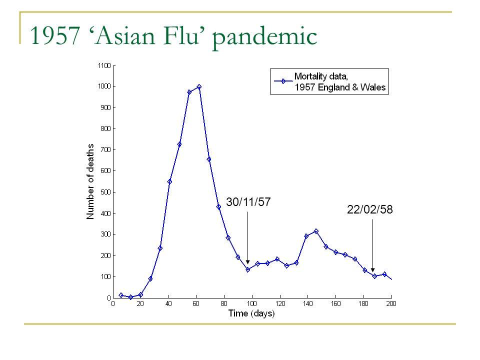 1957 Asian Flu pandemic 30/11/57 22/02/58