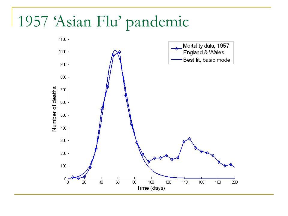 1957 Asian Flu pandemic
