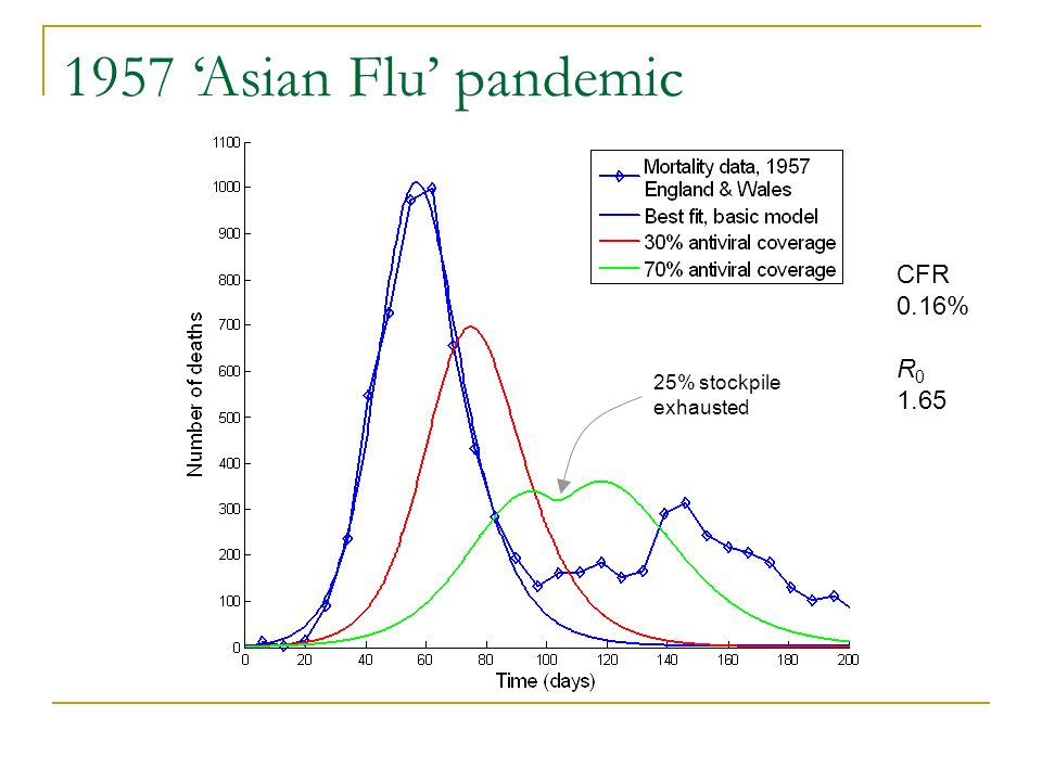 25% stockpile exhausted CFR 0.16% R 0 1.65 1957 Asian Flu pandemic