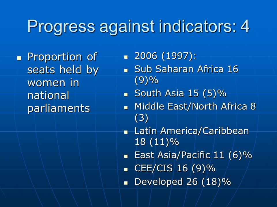 Progress against indicators: 4 Proportion of seats held by women in national parliaments Proportion of seats held by women in national parliaments 2006 (1997): 2006 (1997): Sub Saharan Africa 16 (9)% Sub Saharan Africa 16 (9)% South Asia 15 (5)% South Asia 15 (5)% Middle East/North Africa 8 (3) Middle East/North Africa 8 (3) Latin America/Caribbean 18 (11)% Latin America/Caribbean 18 (11)% East Asia/Pacific 11 (6)% East Asia/Pacific 11 (6)% CEE/CIS 16 (9)% CEE/CIS 16 (9)% Developed 26 (18)% Developed 26 (18)%