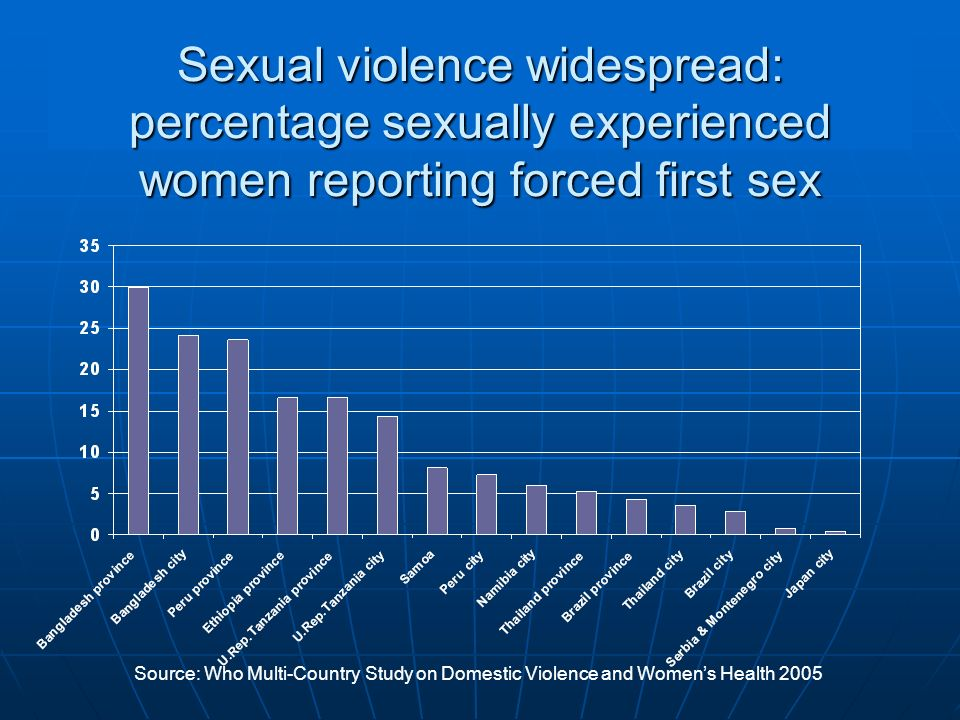 Sexual violence widespread: percentage sexually experienced women reporting forced first sex Source: Who Multi-Country Study on Domestic Violence and
