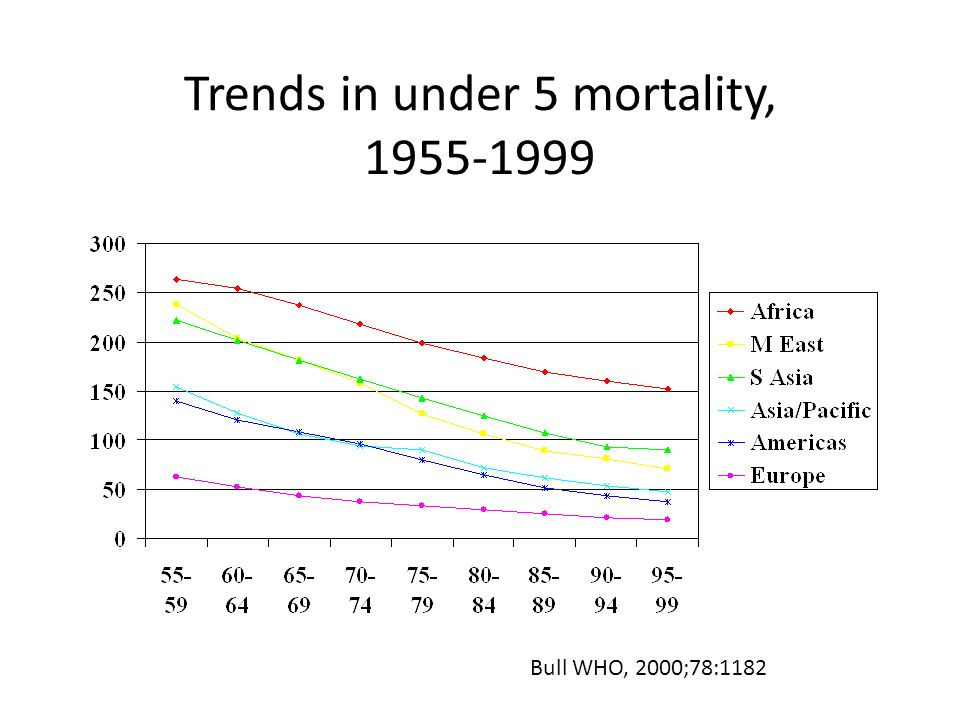 Trends in under 5 mortality, 1955-1999 Bull WHO, 2000;78:1182
