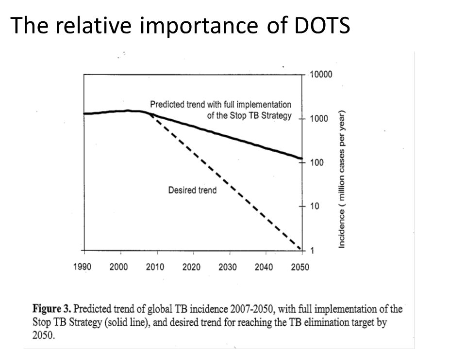 The relative importance of DOTS