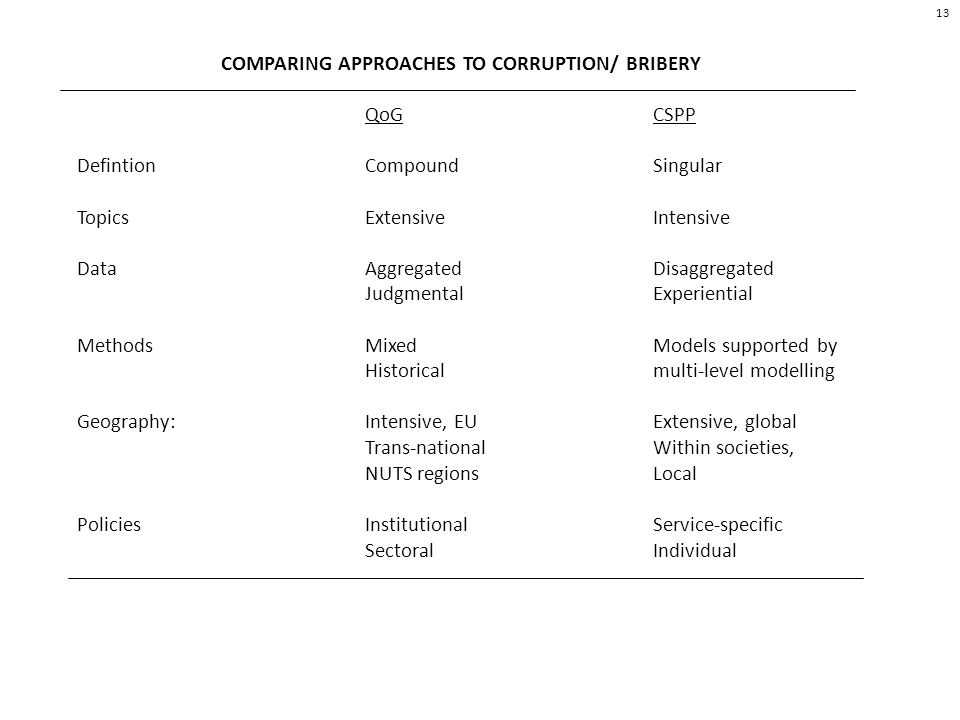 COMPARING APPROACHES TO CORRUPTION/ BRIBERY QoGCSPP DefintionCompoundSingular Topics Extensive Intensive DataAggregatedDisaggregated JudgmentalExperiential MethodsMixedModels supported by Historicalmulti-level modelling Geography:Intensive, EUExtensive, global Trans-nationalWithin societies, NUTS regionsLocal Policies InstitutionalService-specific SectoralIndividual 13