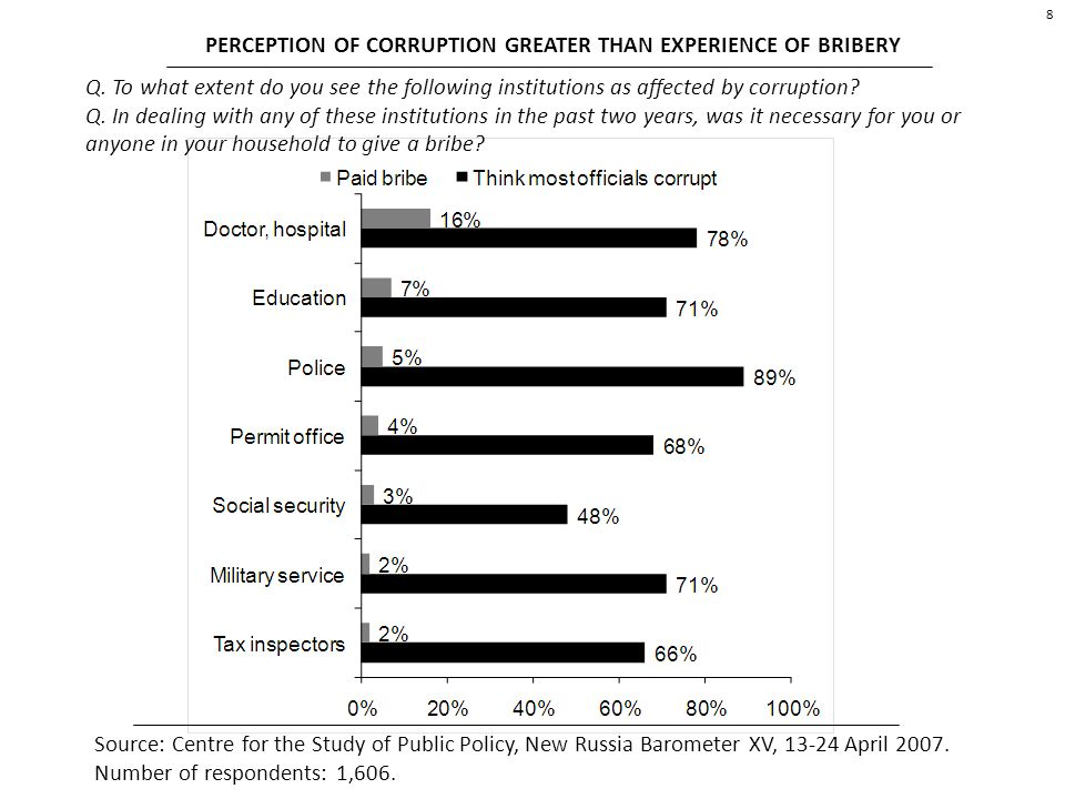 8 PERCEPTION OF CORRUPTION GREATER THAN EXPERIENCE OF BRIBERY Q.