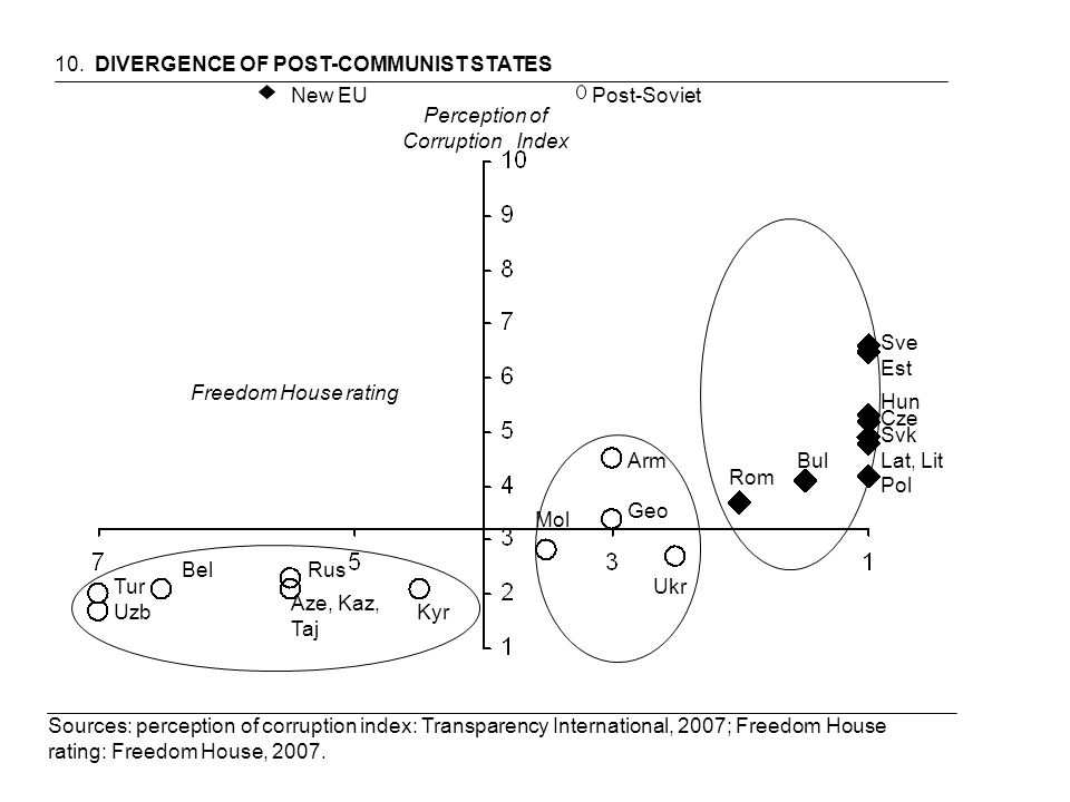 10. DIVERGENCE OF POST-COMMUNIST STATES Freedom House rating Perception of Corruption Index Sources: perception of corruption index: Transparency Inte