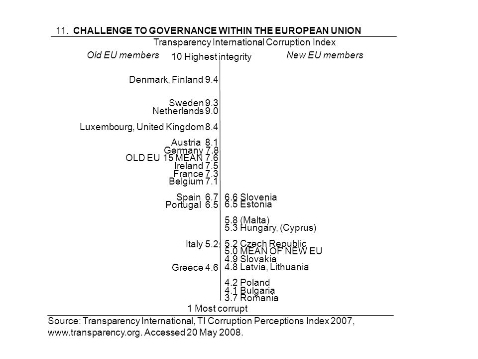 11. CHALLENGE TO GOVERNANCE WITHIN THE EUROPEAN UNION Transparency International Corruption Index Denmark, Finland 9.4 Sweden 9.3 Netherlands 9.0 Luxe