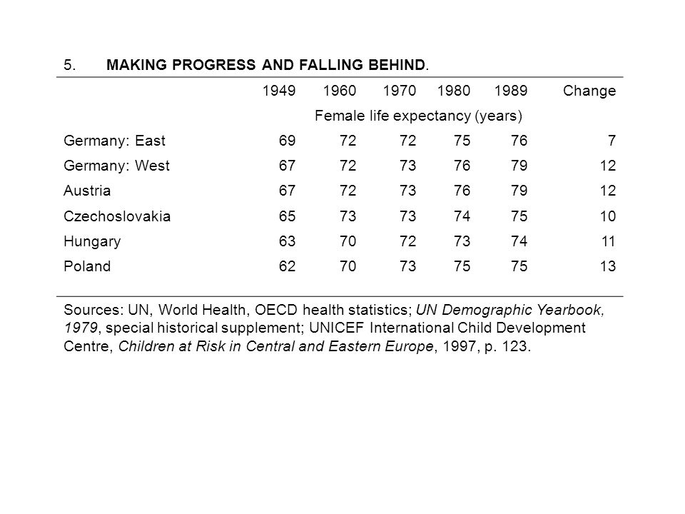 5. MAKING PROGRESS AND FALLING BEHIND. 19491960197019801989Change Female life expectancy (years) Germany: East6972 7576 7 Germany: West677273767912 Au