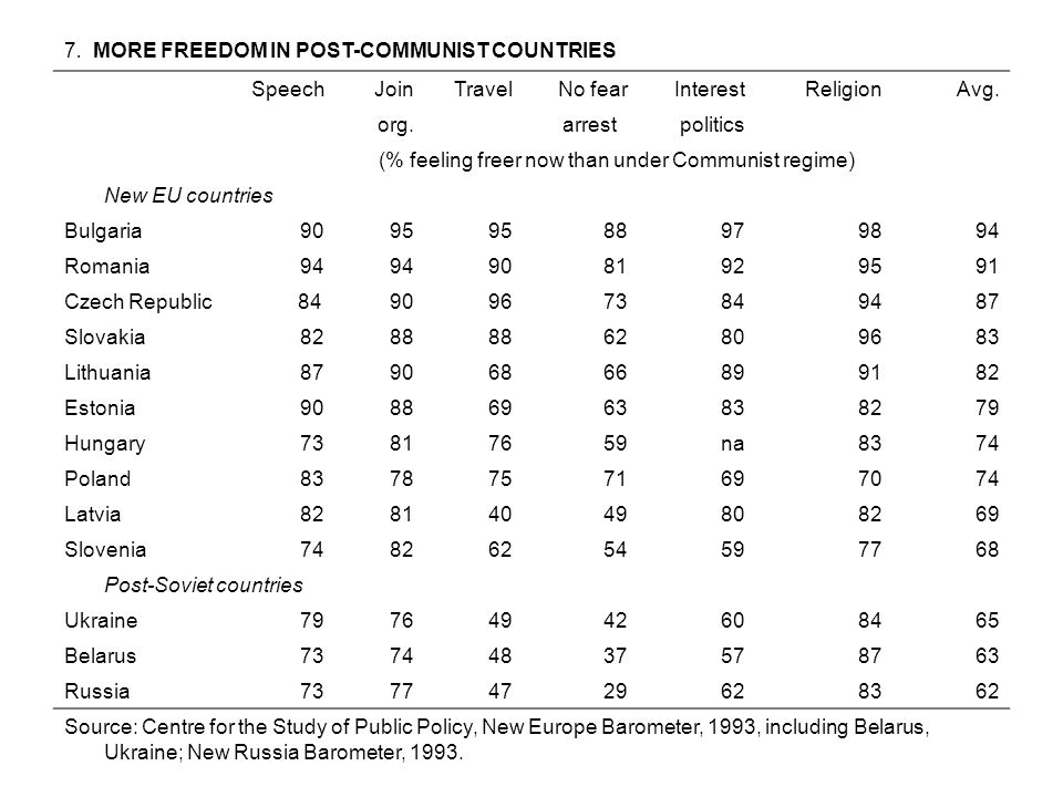 7. MORE FREEDOM IN POST-COMMUNIST COUNTRIES SpeechJoinTravelNo fearInterest Religion Avg. org. arrestpolitics (% feeling freer now than under Communis