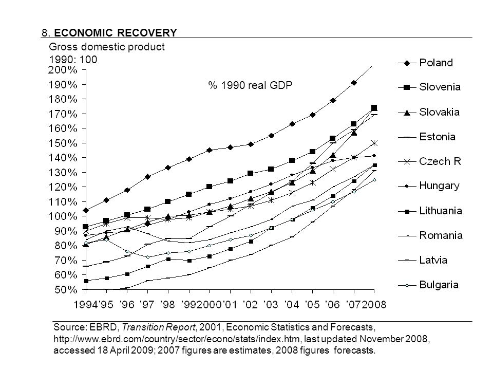 8. ECONOMIC RECOVERY Source: EBRD, Transition Report, 2001, Economic Statistics and Forecasts, http://www.ebrd.com/country/sector/econo/stats/index.ht