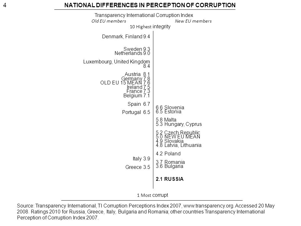 4NATIONAL DIFFERENCES IN PERCEPTION OF CORRUPTION Transparency International Corruption Index Denmark, Finland 9.4 Sweden 9.3 Netherlands 9.0 Luxembourg, United Kingdom 8.4 Austria 8.1 Germany 7.8 OLD EU 15 MEAN 7.6 Ireland 7.5 France 7.3 Belgium 7.1 Spain 6.7 Portugal 6.5 Italy 3.9 Greece 3.5 6.6 Slovenia 6.5 Estonia 5.8 Malta 5.3 Hungary, Cyprus 5.2 Czech Republic 5.0 NEW EU MEAN 4.9 Slovakia 4.8 Latvia, Lithuania 4.2 Poland 3.7 Romania 3.6 Bulgaria 2.1 RUSSIA Old EU members New EU members 1 Most corrupt 10 Highest integrity Source: Transparency International, TI Corruption Perceptions Index 2007, www.transparency.org.