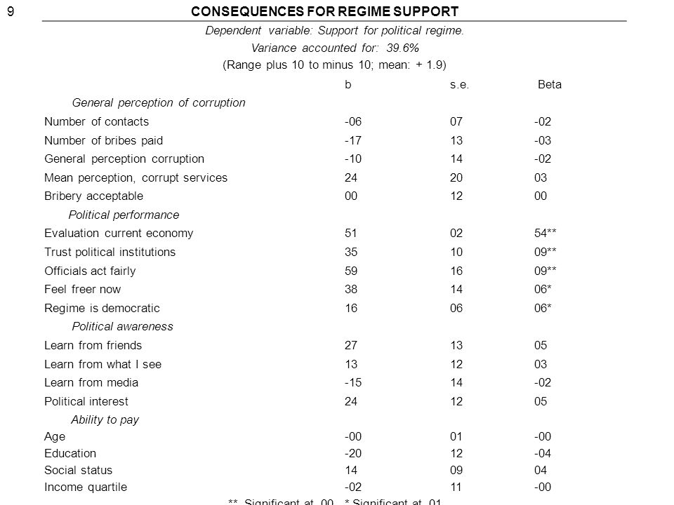 9CONSEQUENCES FOR REGIME SUPPORT Dependent variable: Support for political regime.