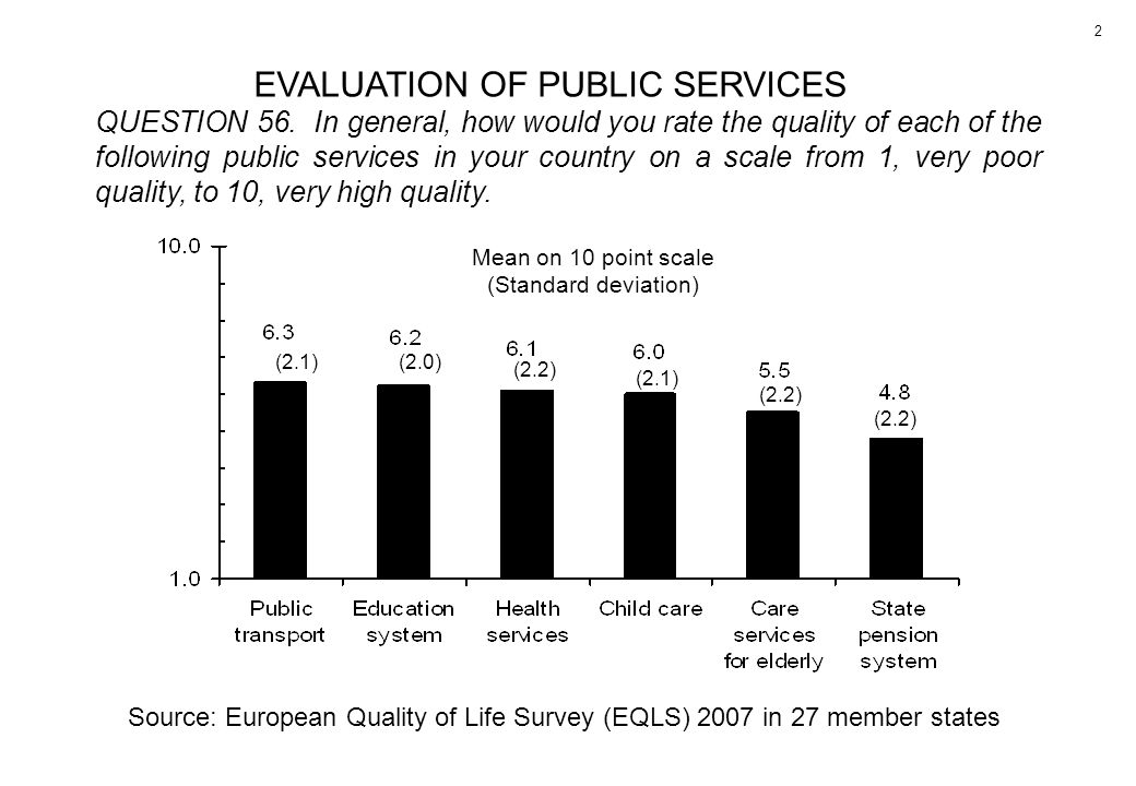 EVALUATION OF PUBLIC SERVICES QUESTION 56. In general, how would you rate the quality of each of the following public services in your country on a sc