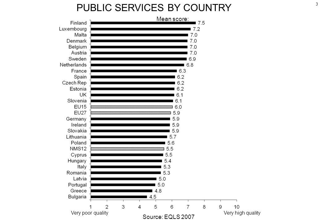 PUBLIC SERVICES BY COUNTRY Mean score: 3 Very poor qualityVery high quality Source: EQLS 2007