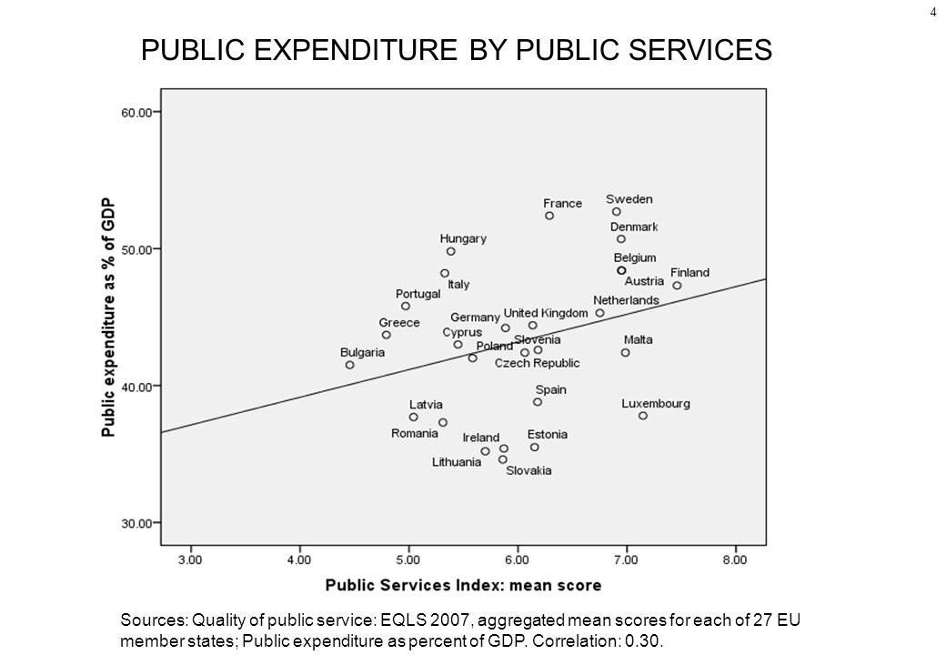 4 PUBLIC EXPENDITURE BY PUBLIC SERVICES Sources: Quality of public service: EQLS 2007, aggregated mean scores for each of 27 EU member states; Public