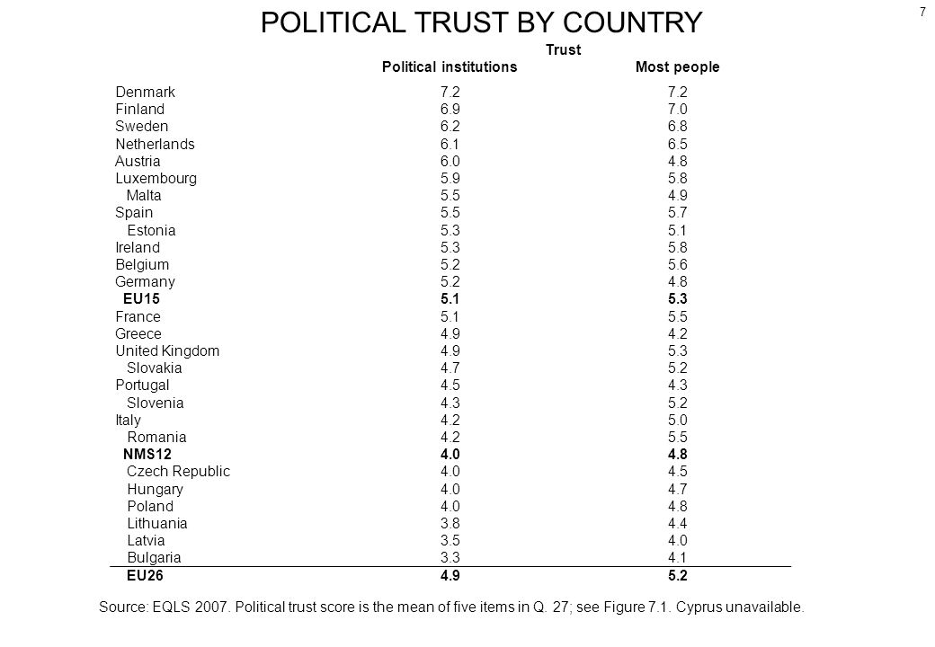 Trust Political institutionsMost people Denmark7.2 Finland6.97.0 Sweden6.26.8 Netherlands6.16.5 Austria6.04.8 Luxembourg5.95.8 Malta5.54.9 Spain5.55.7