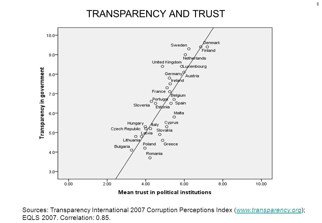 8 TRANSPARENCY AND TRUST Sources: Transparency International 2007 Corruption Perceptions Index (  EQLS 2007.