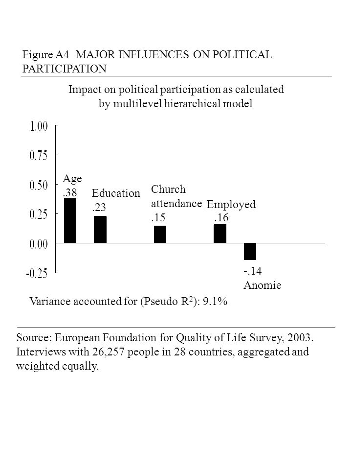 Figure A4 MAJOR INFLUENCES ON POLITICAL PARTICIPATION Impact on political participation as calculated by multilevel hierarchical model Variance accounted for (Pseudo R 2 ): 9.1% Age.38 Education.23 Church attendance Employed -.14 Anomie.15.16 Source: European Foundation for Quality of Life Survey, 2003.