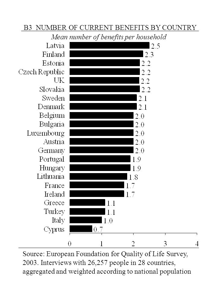 B3 NUMBER OF CURRENT BENEFITS BY COUNTRY Mean number of benefits per household Source: European Foundation for Quality of Life Survey, 2003.